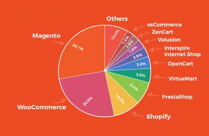 Magento Market Share AheadWorks