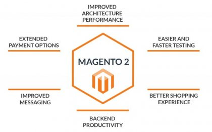 6 More Reasons to Migrate to Magento 2