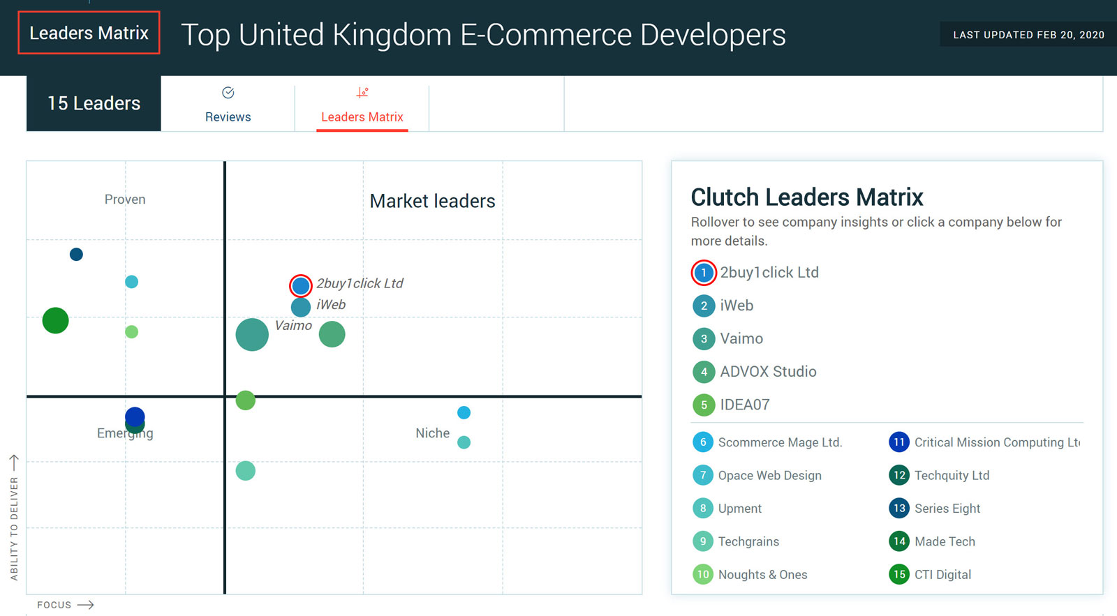 Clutch Awards - Leaders Matrix eCommerce