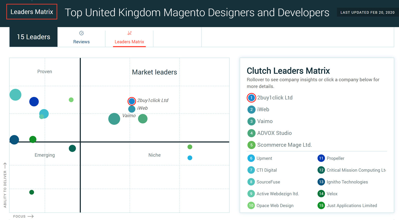 Clutch Awards - Leaders Matrix Magento