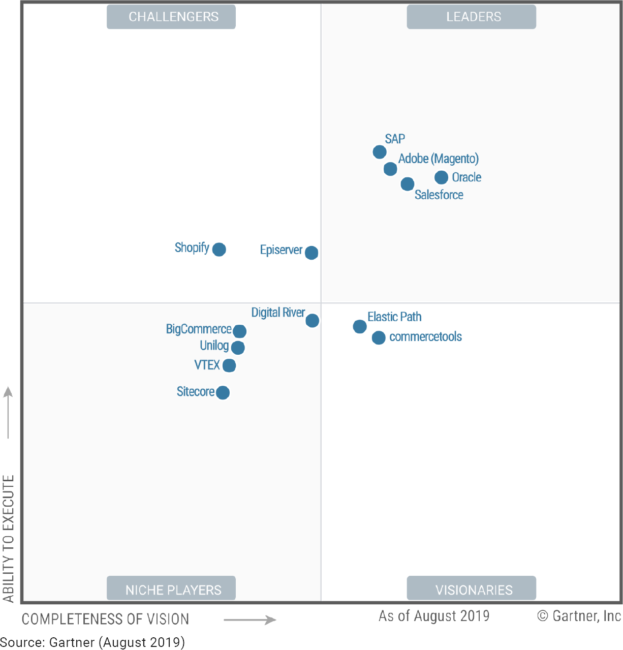 Magento Magic Quadrant Leader - Gartner Report