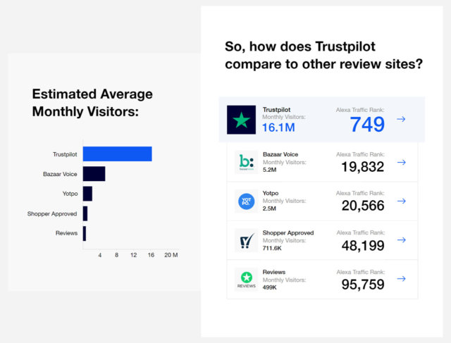 How Trustpilot Reviews Can Help Your Business - Alexa Ranking