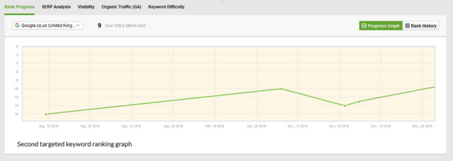 SEO Keyword Ranking Improvement - Keyword Graph 2