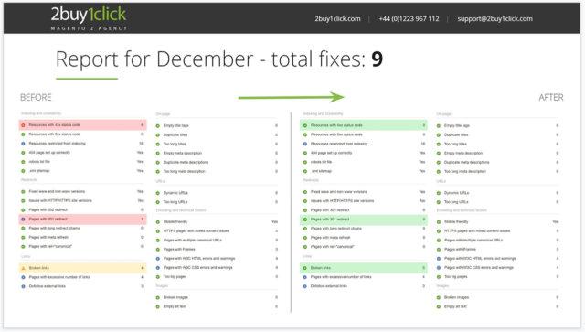 SEO Keyword Ranking Improvement - Third Month cleanup