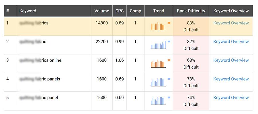 SEO Keyword Ranking Improvement - Ranking Difficulty First Keyword