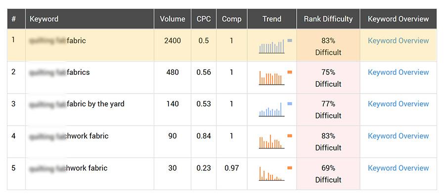 SEO Keyword Ranking Improvement - Ranking Difficulty Second Keyword