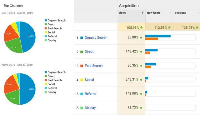 SEO Keyword Ranking Improvement - Google Channels