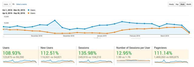 SEO Keyword Ranking Improvement - Google Users