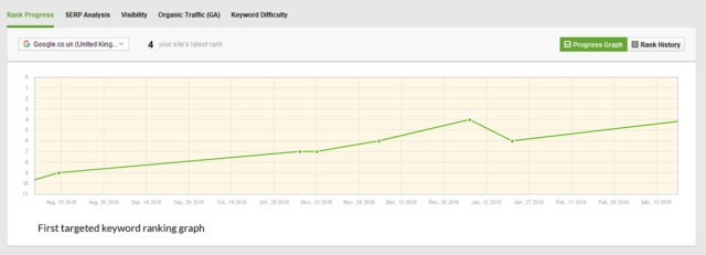 SEO Keyword Ranking Improvement - Keyword Graph