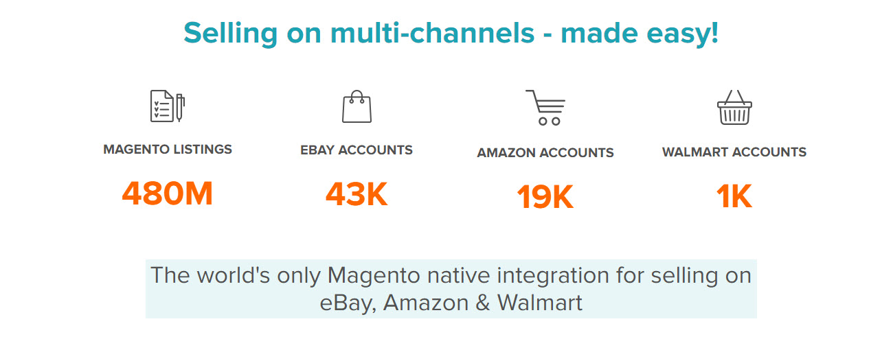 Magento M2EPro Integration Other Market Solutions